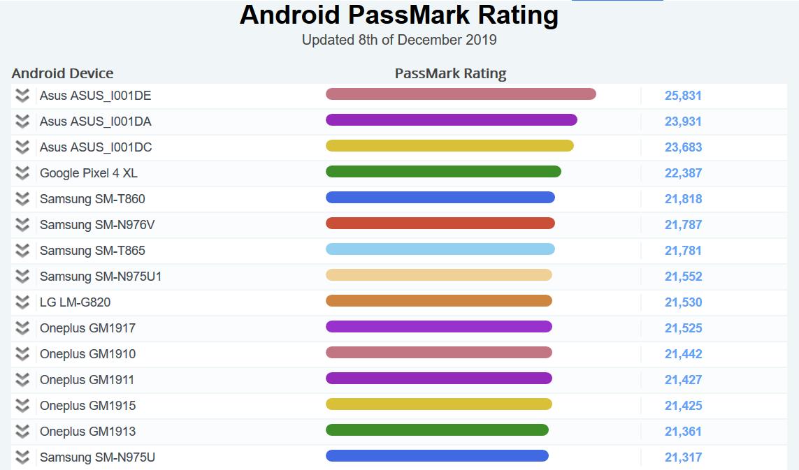 passmark android